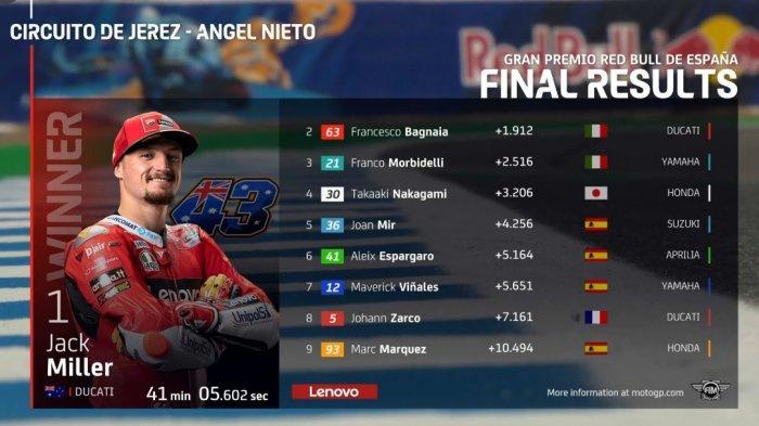Jack Miller juara MotoGP Spanyol 2021.  Suksesor Valentino Rossi di tim Monster Energy Yamaha yakni Fabio Quartararo hanya bisa finis di urutan ke-13.