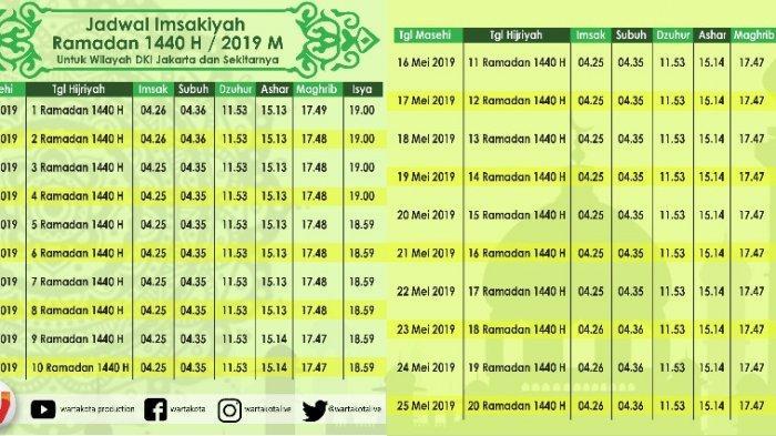 Jadwal Imsak dan Buka Puasa Hari Kedua Ramadan 1440 H atau Selasa (7/5/2019)