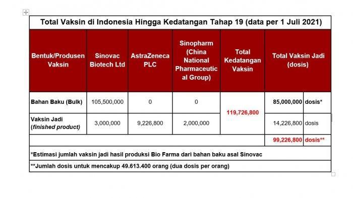 Total vaksin yang telah masuk ke Indonesia sampai 1 Juli 2021 sebanyak 119 juta dosis. Vaksin itu berasal dari Sinovac, AstraZeneca, dan Sinopharm