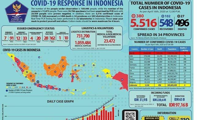 Alhamdulillah Pertama Kali Pasien Corona Sembuh Lebih Banyak Daripada Pasien Meninggal Di Indonesia Warta Kota