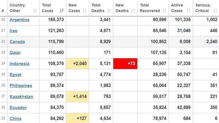 UPDATE 31 Juli 2020: Jumlah Pasien Positif Covid-19 di Indonesia Dekati Qatar, Selisih 2.084