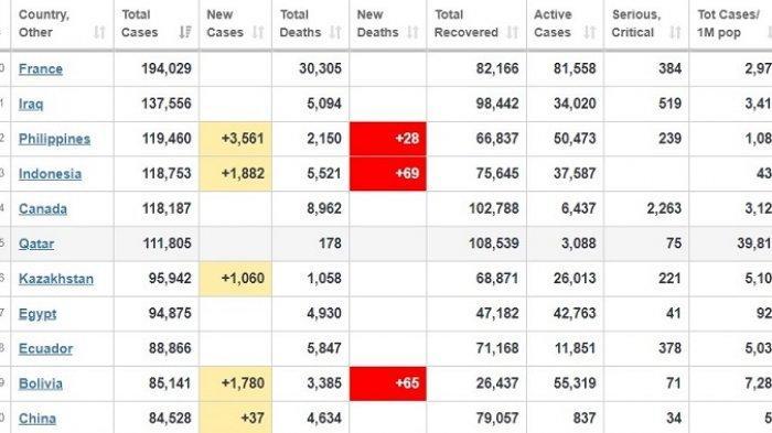 6 Agustus 2020, Jumlah Pasien Positif Covid-19 di Indonesia Lewati Kanada, Dekati Filipina