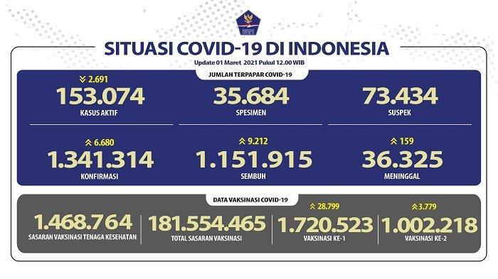 UPDATE Covid-19 di Indonesia 1 Maret 2021: Pasien Baru Tambah 6.680 Orang, 9.212 Sembuh, 159 Wafat