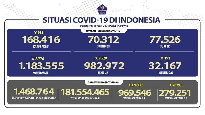 UPDATE Covid-19 Indonesia 10 Februari 2021: Pasien Baru Tambah 8.776, Sembuh 9.520 Orang