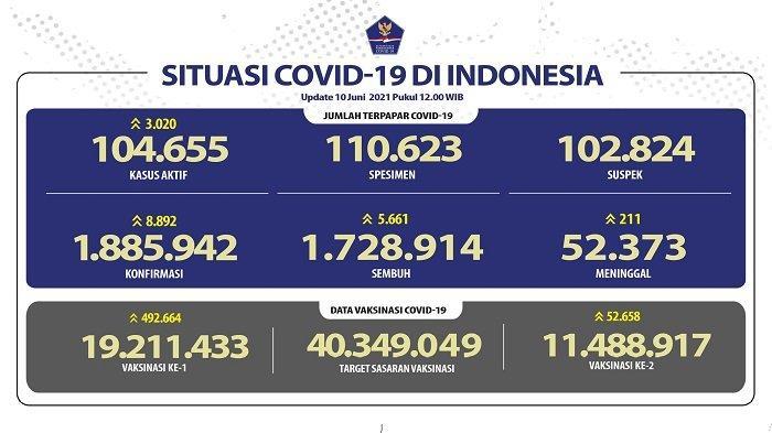 UPDATE Covid-19 di Indonesia 10 Juni 2021: Pasien Baru Tambah 8.892, Sembuh 5.661 Orang, 211 Wafat