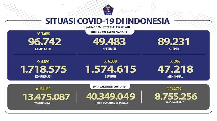 UPDATE Covid-19 di Indonesia 10 Mei 2021: Pasien Baru Tambah 4.891, Sembuh 6.338 Orang, 206 Wafat