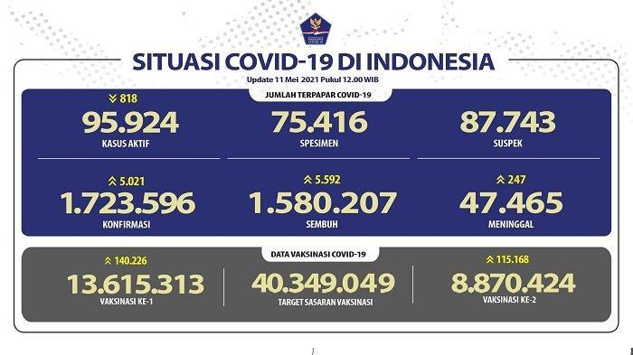 UPDATE Covid-19 di Indonesia 11 Mei 2021: 5.021 Pasien Baru, 5.592 Sembuh, 247 Meninggal