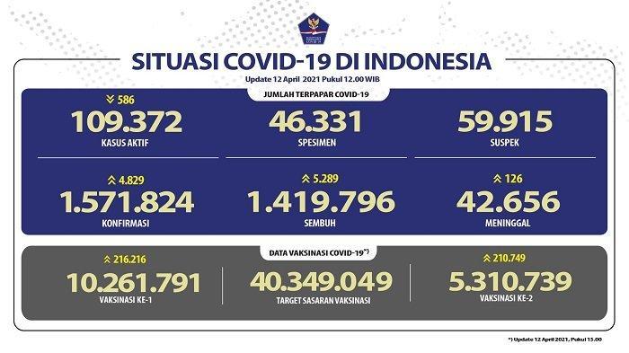 UPDATE Covid-19 di Indonesia 12 April 2021: 4.829 Pasien Baru, 5.289 Orang Sembuh, 126 Wafat