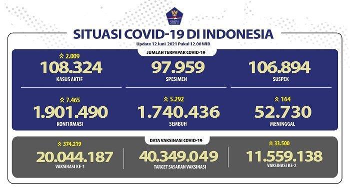 UPDATE Covid-19 di Indonesia 12 Juni 2021: Pasien Baru Tambah 7.465, Sembuh 5.292 Orang, 164 Wafat