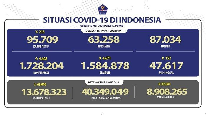 UPDATE Covid-19 di Indonesia 12 Mei 2021: Pasien Baru Tambah 4.608 Orang, 4.671 Sembuh, 152 Wafat