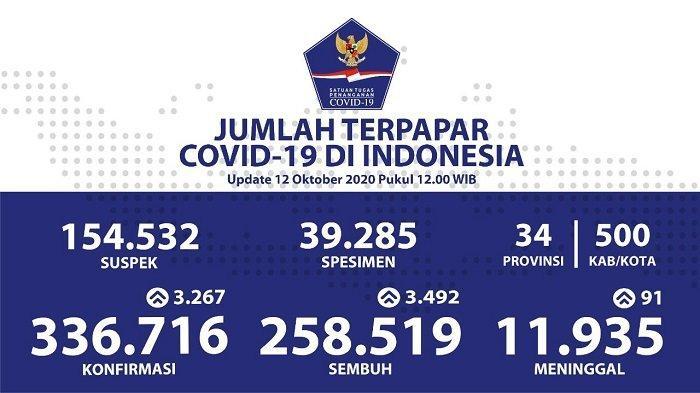 UPDATE Kasus Covid-19 di Indonesia 12 Oktober 2020: Pasien Positif 336.716 Orang, 258.519 Sembuh