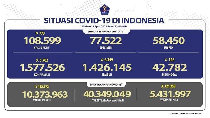 UPDATE Covid-19 di Indonesia 13 April 2021: Pasien Baru Tambah 5.702, 6.349 Orang Sembuh, 126 Wafat