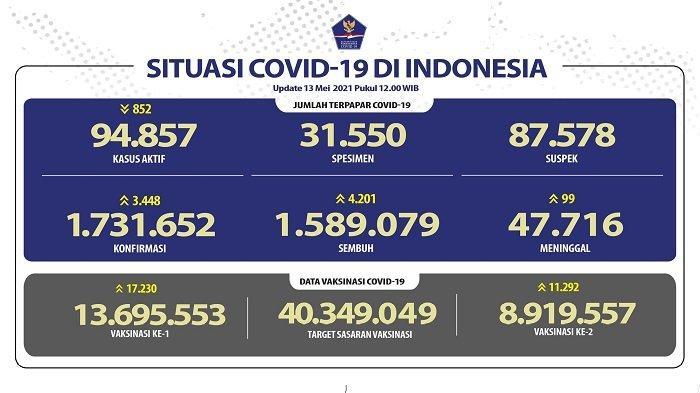 UPDATE Covid-19 di Indonesia 13 Mei 2021: 3.448 Pasien Baru, 4.201 Sembuh, 99 Wafat