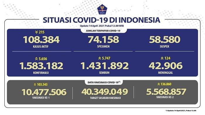 UPDATE Covid-19 di Indonesia 14 April 2021: 5.656 Pasien Baru, 5.747 Orang Sembuh, 124 Meninggal