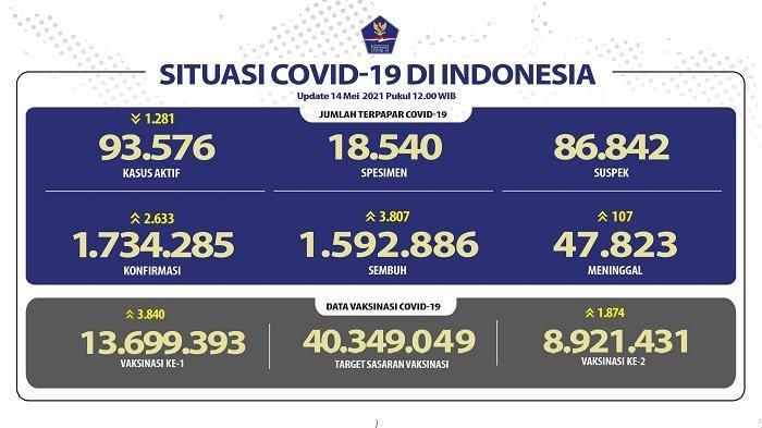 UPDATE Covid-19 di Indonesia 14 Mei 2021: Pasien Baru Tambah 2.633, Sembuh 3.807 Orang, 107 Wafat