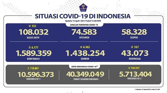 UPDATE Covid-19 di Indonesia 15 April 2021: Pasien Baru Tambah 6.177, Sembuh 6.362 Orang, 167 Wafat