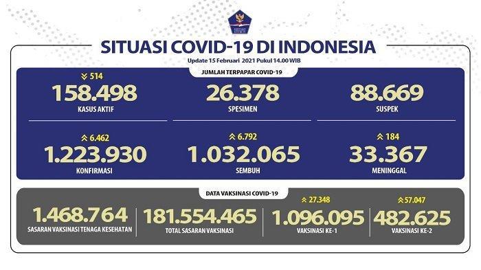 UPDATE Covid-19 Indonesia 15 Februari 2021: Tambah 6.462 Pasien, Total Ada 1.223.930 Kasus Positif