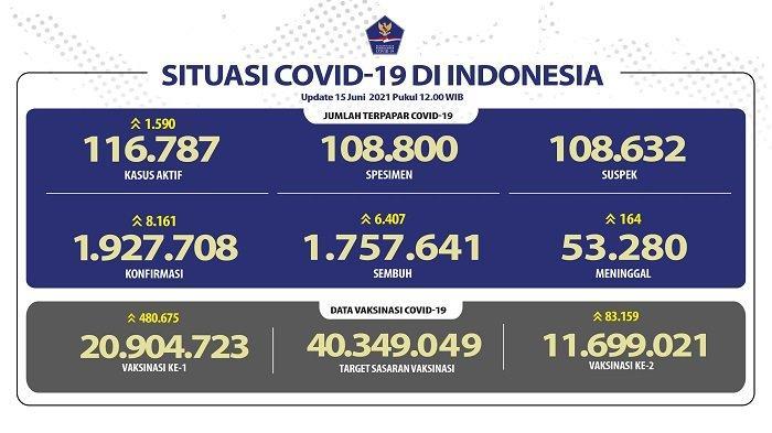 UPDATE Covid-19 di Indonesia 15 Juni 2021: Pasien Baru Tambah 8.161, Sembuh 6.407 Orang, 164 Wafat