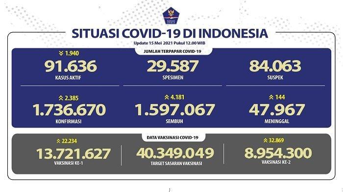 UPDATE Covid-19 di Indonesia 15 Mei 2021: 2.385 Pasien Baru, 4.181 Sembuh, 144 Orang Meninggal