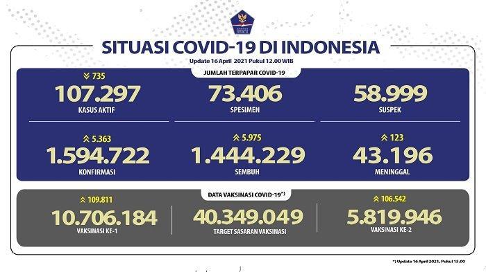 UPDATE Covid-19 di Indonesia 16 April 2021: 5.363 Pasien Baru, 5.975 Orang Sembuh, 123 Meninggal