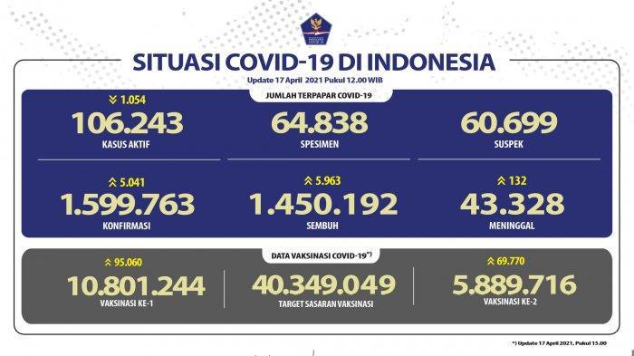 UPDATE Covid-19 di Indonesia 17 April 2021: Pasien Baru Tambah 5.041 Orang, 5.963 Sembuh, 132 Wafat