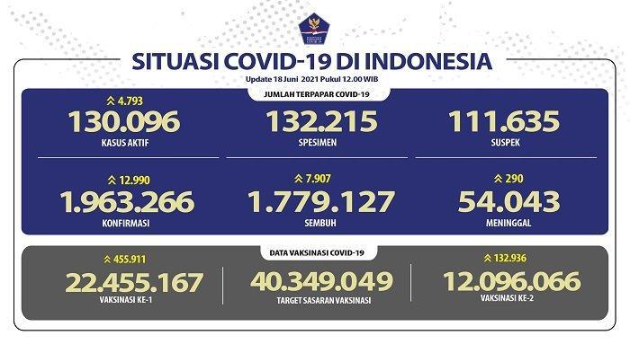 UPDATE Covid-19 di Indonesia 18 Juni 2021: Melonjak Lagi! Pasien Baru Tambah 12.990 Orang, 290 Wafat