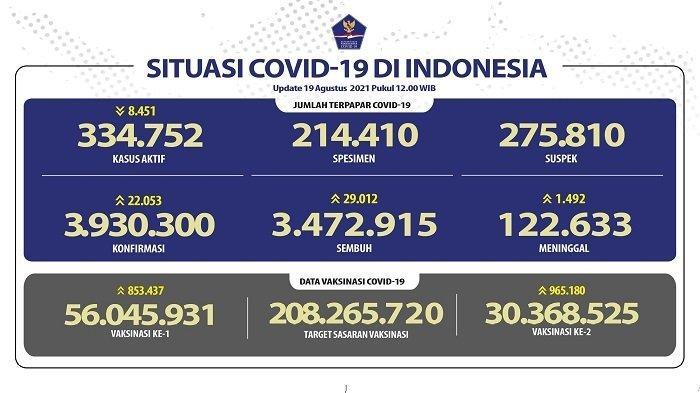UPDATE Covid-19 Indonesia 19 Agustus 2021: 22.053 Pasien Baru, 29.012 Orang Sembuh, 1.180 Meninggal