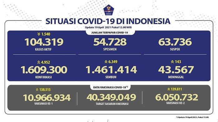 UPDATE Covid-19 di Indonesia 19 April 2021: 6.349 Pasien Sembuh, 4.952 Orang Positif, 143 Wafat