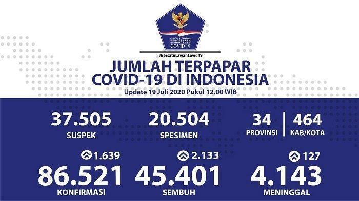 19 Juli 2020, Angka Kematian Harian Akibat Covid-19 di Indonesia Pecahkan Rekor Tertinggi