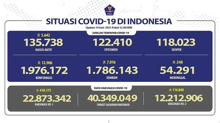 Peringkat 8 Kasus Covid-19 Terbanyak di Dunia, Indonesia Diminta WHO Berlakukan PSBB Ketat