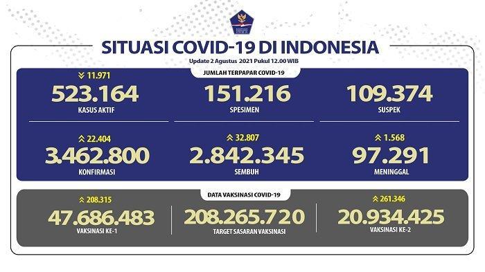 UPDATE Covid-19 Indonesia 2 Agustus 2021: 22.404 Orang Jadi Pasien Baru, 32.807 Sembuh, 1.568 Wafat