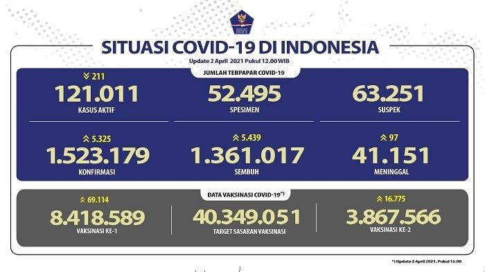 UPDATE Covid-19 di Indonesia 2 April 2021: Pasien Baru Tambah 5.325 Orang, 5.439 Sembuh, 97 Wafat