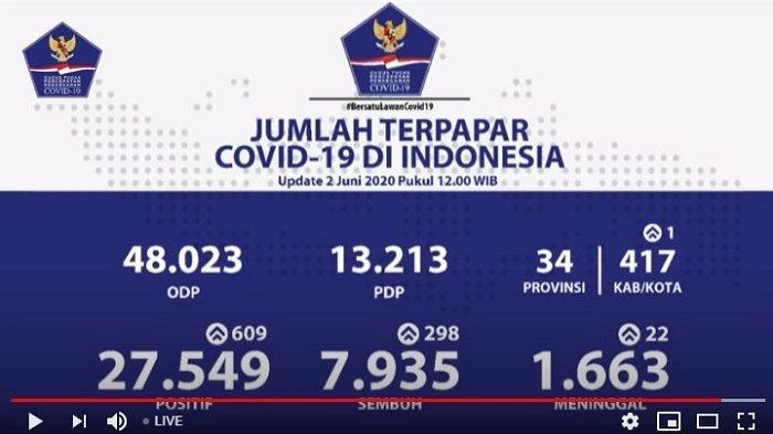 UPDATE Kasus Covid-19 di Indonesia 2 Juni 2020: 7.935 Pasien Sembuh, 27.549 Positif, 1.663 Wafat