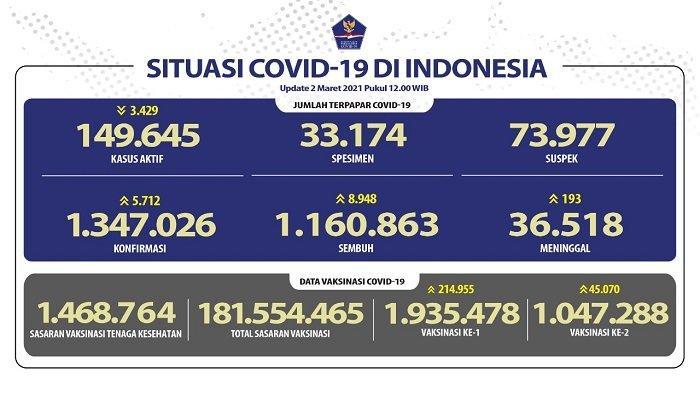 UPDATE Covid-19 di Indonesia 2 Maret 2021: Setahun Pandemi, Total Kasus Positif 1.347.026 Orang