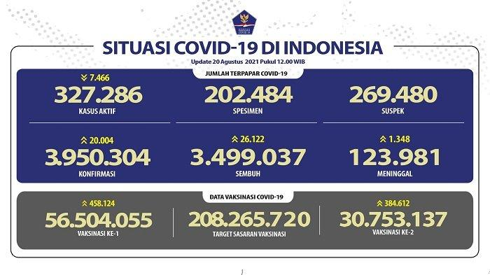 Perkembangan Kasus Covid-19 di Indonesia Jumat 3 September, Pasien Sembuh 15.444