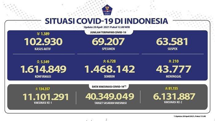 UPDATE Covid-19 di Indonesia 20 April 2021: 5.549 Pasien Positif, 6.728 Sembuh, 210 Meninggal