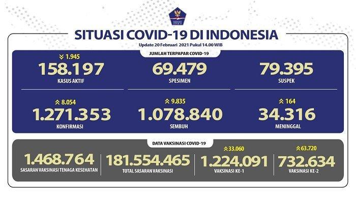 UPDATE Covid-19 di Indonesia 20 Februari 2021: 8.054 Pasien Baru, 9.835 Orang Sembuh, 164 Meninggal