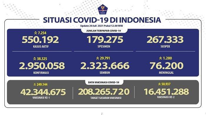 UPDATE Covid-19 di Indonesia 20 Juli 2021: 38.325 Orang Jadi Pasien Baru, 29.791 Sembuh, 1.280 Wafat