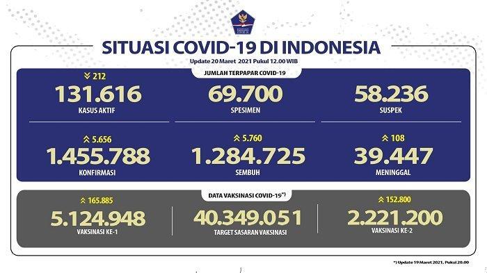 UPDATE Covid-19 di Indonesia 20 Maret 2021: Pasien Baru Tambah 5.656, Sembuh 5.760 Orang, 108 Wafat