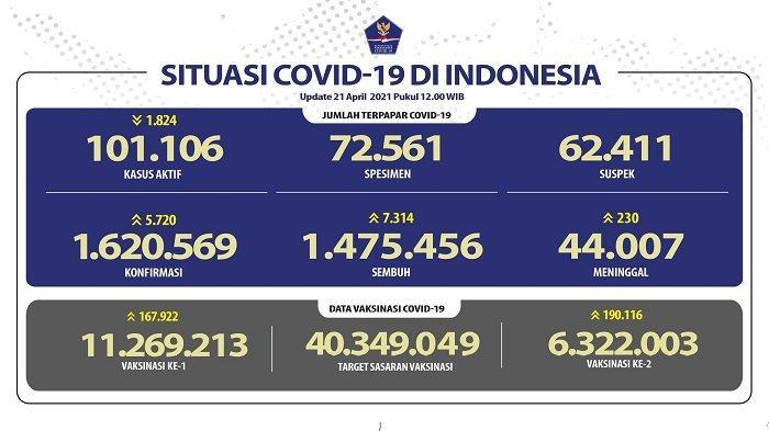 UPDATE Covid-19 di Indonesia 21 April 2021: Pasien Baru Tambah 5.720 Orang, 7.314 Sembuh, 230 Wafat