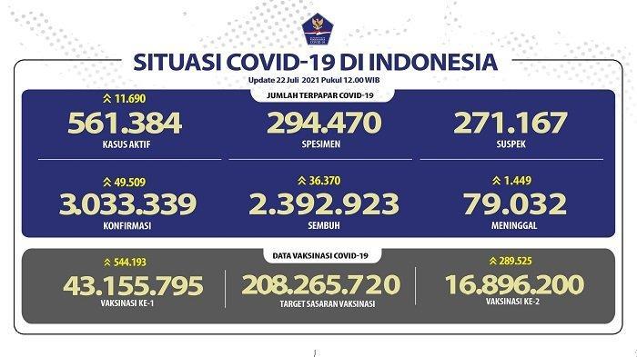 UPDATE Covid-19 di Indonesia 22 Juli 2021: Naik Lagi, Pasien Baru Tambah 49.509 Orang, 36.370 Sembuh