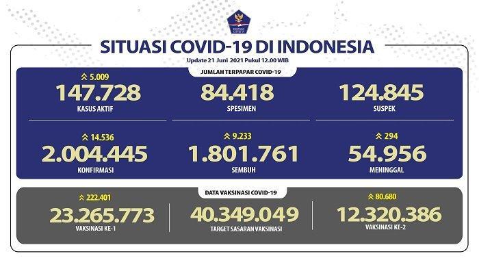 UPDATE Covid-19 di Indonesia 21 Juni 2021: Makin Melonjak! Pasien Baru Tambah 14.536, 294 Wafat