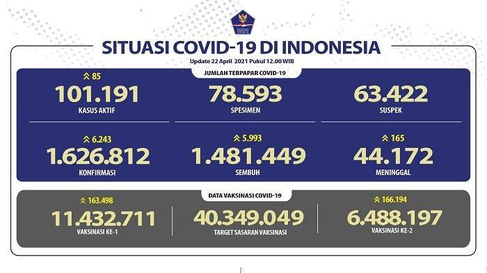 UPDATE Covid-19 di Indonesia 22 April 2021: 6.243 Pasien Baru, 5.993 Sembuh, 165 Wafat