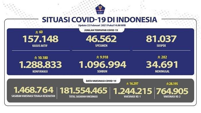 UPDATE Covid-19 Indonesia 22 Februari 2021: Pasien Baru Tambah 10.180, Sembuh 9.918 Orang, 202 Wafat