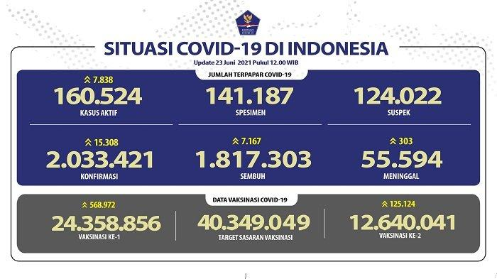 UPDATE Covid-19 di Indonesia 23 Juni 2021: Rekor Tertinggi! Pasien Positif Baru Tambah 15.308 Orang