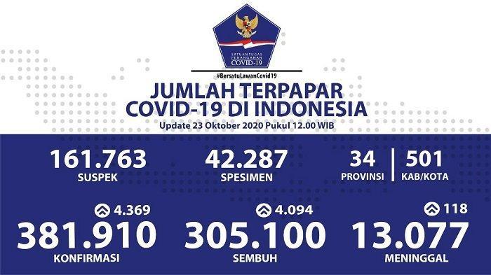 Kasus Covid-19 di Indonesia per 23 Oktober 2020.