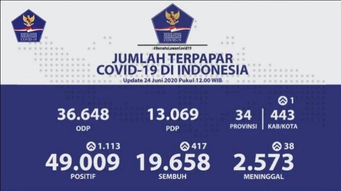 UPDATE Kasus Covid-19 di Indonesia 24 Juni 2020: Bertambah 1.113, Pasien Positif Jadi 49.009 Orang