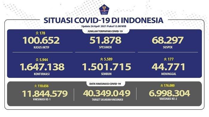 46 Warga di 1 RW Terpapar Covid-19 Setelah Bepergian Bersama, Kasus Covid-19 di Tangerang Melonjak