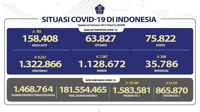 UPDATE Covid-19 di Indonesia 26 Februari 2021: 8.232 Pasien Positif Baru, 7.261 Sembuh, 268 Wafat