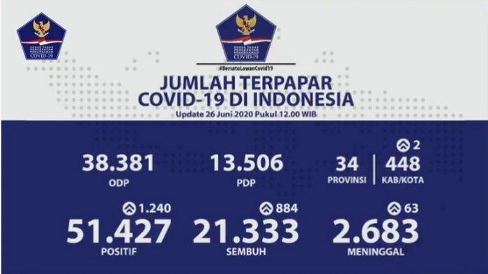 Rekor Angka Kesembuhan Tertinggi Pasien Covid-19 Terjadi di 26 Juni 2020, In Provinsi Penyumbangnya